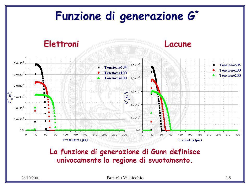 26/10/2001 Bartolo Vissicchio16 Funzione di generazione G * LacuneElettroni La funzione di generazione di Gunn definisce univocamente la regione di svuotamento.