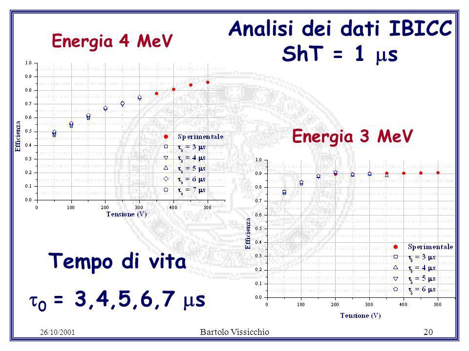 26/10/2001 Bartolo Vissicchio20 Analisi dei dati IBICC ShT = 1 s Energia 4 MeV Energia 3 MeV Tempo di vita 0 = 3,4,5,6,7 s