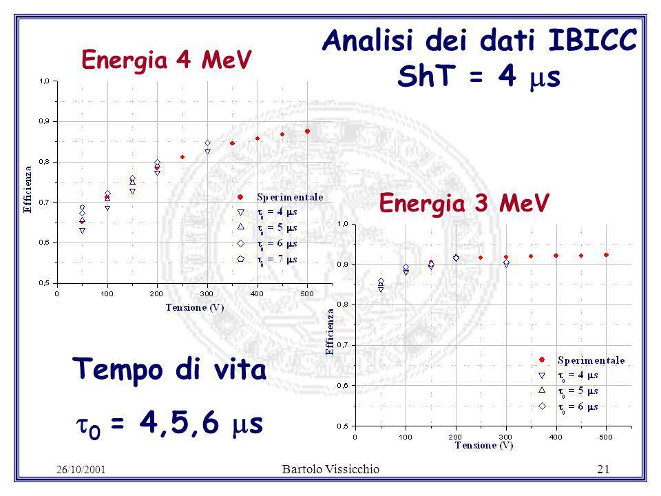 26/10/2001 Bartolo Vissicchio21 Analisi dei dati IBICC ShT = 4 s Energia 4 MeV Tempo di vita 0 = 4,5,6 s Energia 3 MeV
