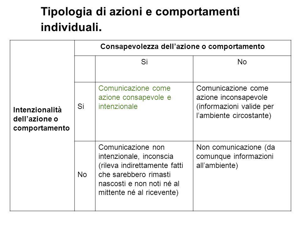 Tipologia di azioni e comportamenti individuali. Intenzionalità dellazione o comportamento Consapevolezza dellazione o comportamento SiNo Si Comunicaz