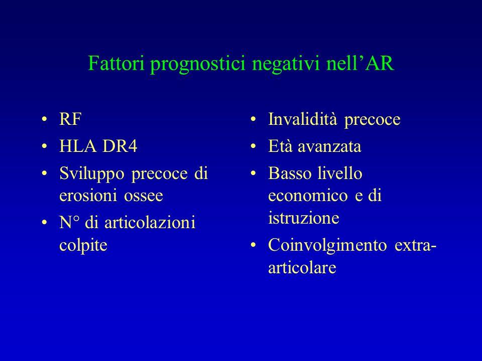 Fattori prognostici negativi nellAR RF HLA DR4 Sviluppo precoce di erosioni ossee N° di articolazioni colpite Invalidità precoce Età avanzata Basso li