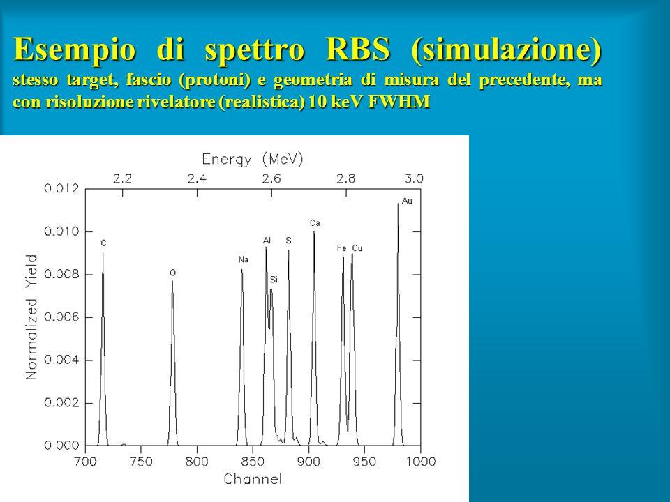 Esempio di spettro RBS (simulazione) stesso target, fascio (protoni) e geometria di misura del precedente, ma con risoluzione rivelatore (realistica)