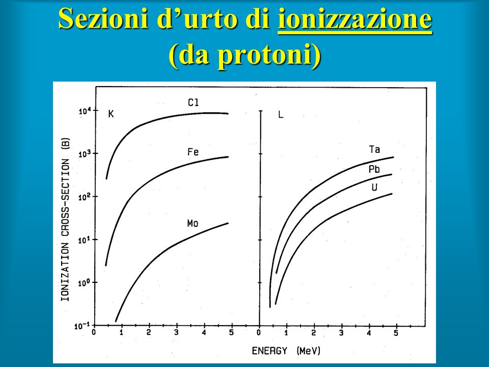 Sezioni durto di ionizzazione (da protoni)