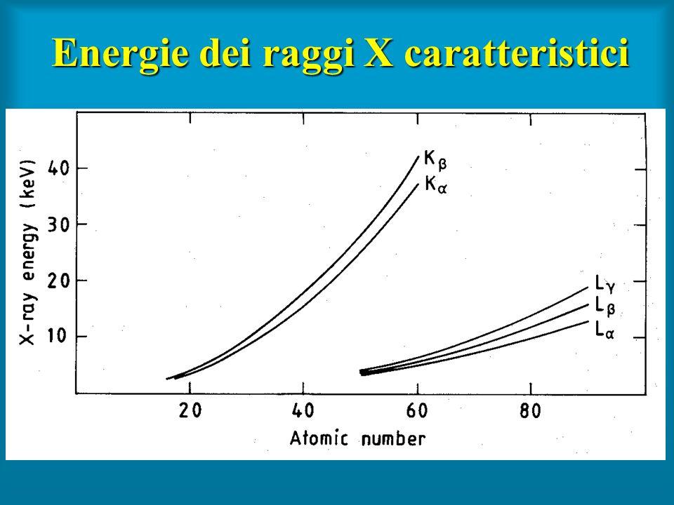 Energie dei raggi X caratteristici