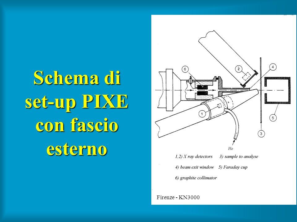 Schema di set-up PIXE con fascio esterno Firenze - KN3000