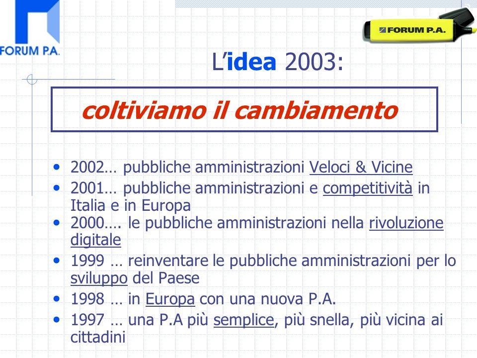 2002… pubbliche amministrazioni Veloci & Vicine 2001… pubbliche amministrazioni e competitività in Italia e in Europa 2000….