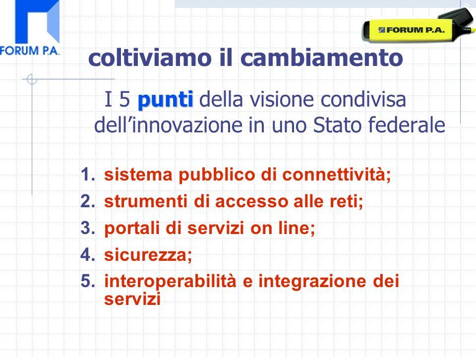 punti I 5 punti della visione condivisa dellinnovazione in uno Stato federale 1.sistema pubblico di connettività; 2.strumenti di accesso alle reti; 3.portali di servizi on line; 4.sicurezza; 5.interoperabilità e integrazione dei servizi coltiviamo il cambiamento