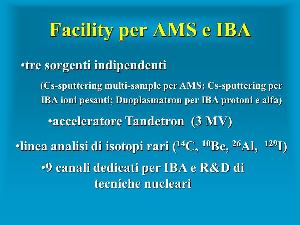 Facility per AMS e IBA tre sorgenti indipendentitre sorgenti indipendenti (Cs-sputtering multi-sample per AMS; Cs-sputtering per IBA ioni pesanti; Duo