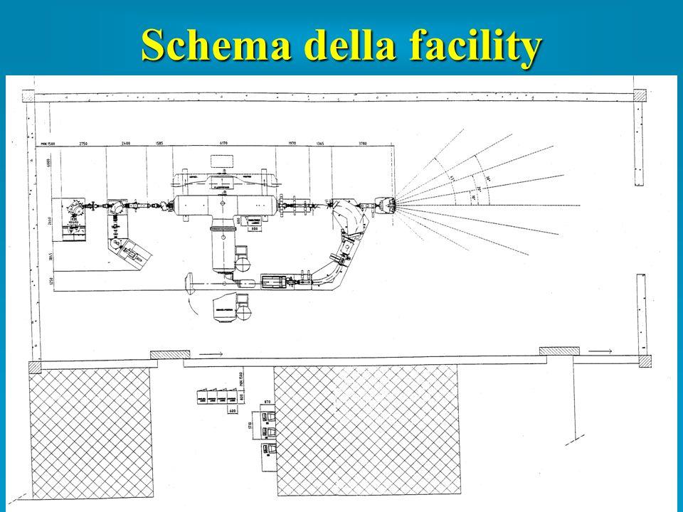 Schema della facility