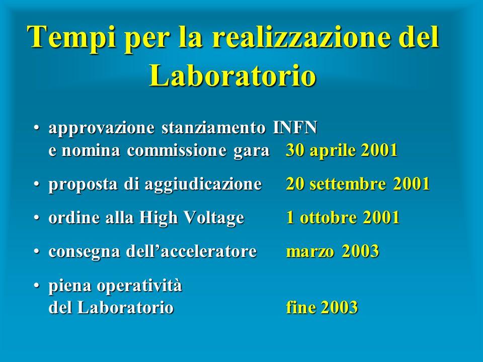 Tempi per la realizzazione del Laboratorio approvazione stanziamento INFN e nomina commissione gara 30 aprile 2001approvazione stanziamento INFN e nom