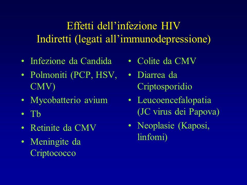 Effetti dellinfezione HIV Indiretti (legati allimmunodepressione) Infezione da Candida Polmoniti (PCP, HSV, CMV) Mycobatterio avium Tb Retinite da CMV