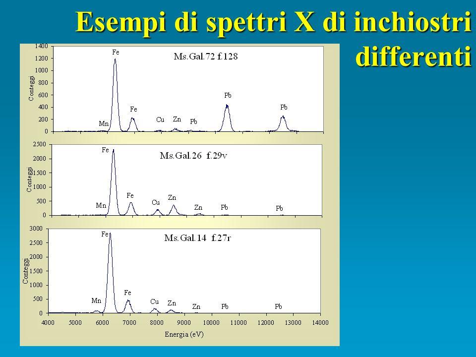 Esempi di spettri X di inchiostri differenti