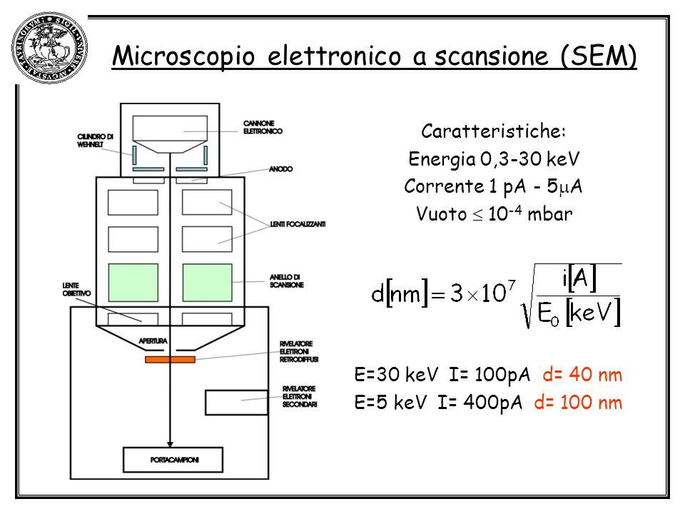 Microscopio elettronico a scansione (SEM) Caratteristiche: Energia 0,3-30 keV Corrente 1 pA - 5 A Vuoto 10 -4 mbar E=30 keV I= 100pA d= 40 nm E=5 keV I= 400pA d= 100 nm