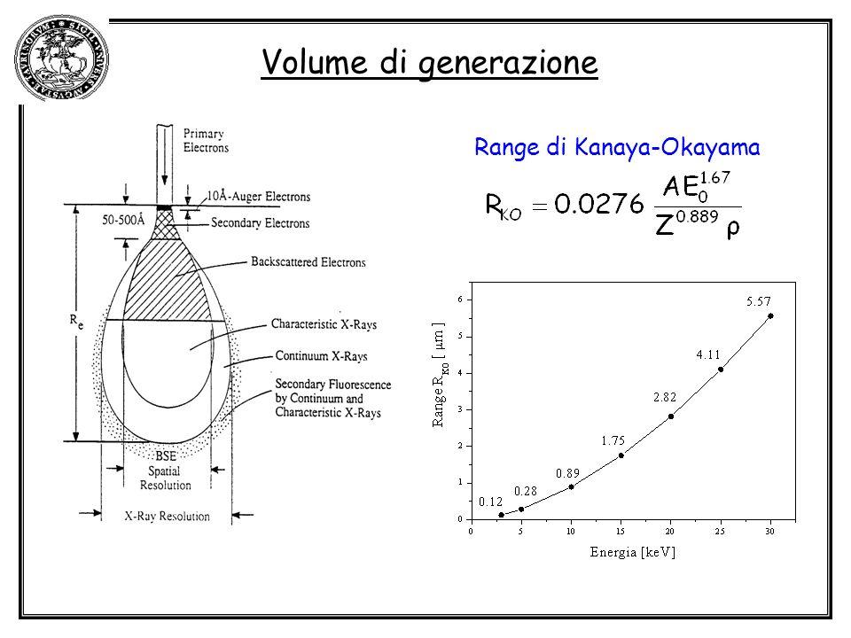 Volume di generazione Range di Kanaya-Okayama