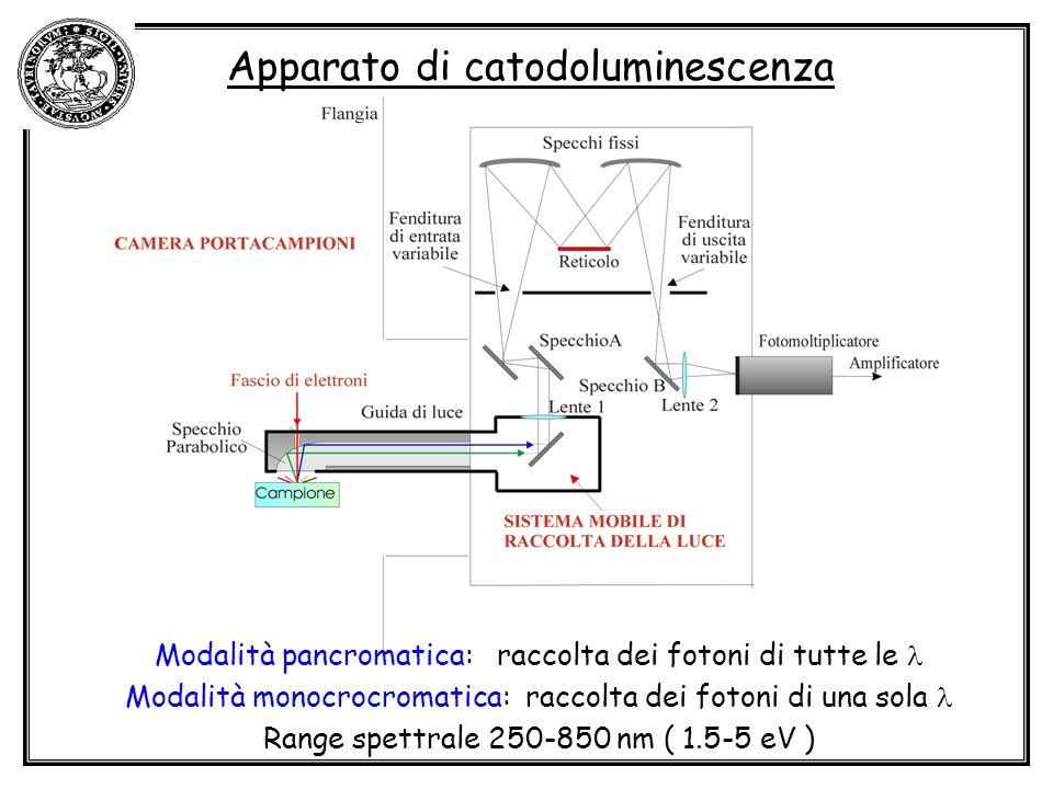 Apparato di catodoluminescenza Modalità pancromatica: raccolta dei fotoni di tutte le Modalità monocrocromatica: raccolta dei fotoni di una sola Range spettrale 250-850 nm ( 1.5-5 eV )