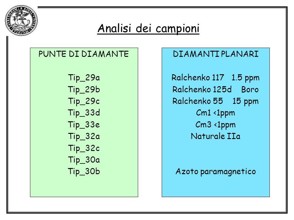 Analisi dei campioni PUNTE DI DIAMANTE Tip_29a Tip_29b Tip_29c Tip_33d Tip_33e Tip_32a Tip_32c Tip_30a Tip_30b DIAMANTI PLANARI Ralchenko 117 1.5 ppm Ralchenko 125d Boro Ralchenko 55 15 ppm Cm1 <1ppm Cm3 <1ppm Naturale IIa Azoto paramagnetico