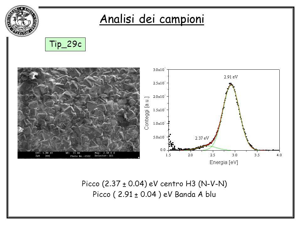 Analisi dei campioni Tip_29c Picco (2.37 ± 0.04) eV centro H3 (N-V-N) Picco ( 2.91 ± 0.04 ) eV Banda A blu