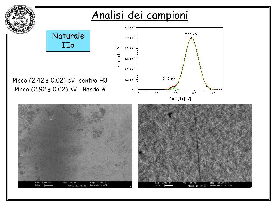 Analisi dei campioni Naturale IIa Picco (2.42 ± 0.02) eV centro H3 Picco (2.92 ± 0.02) eV Banda A