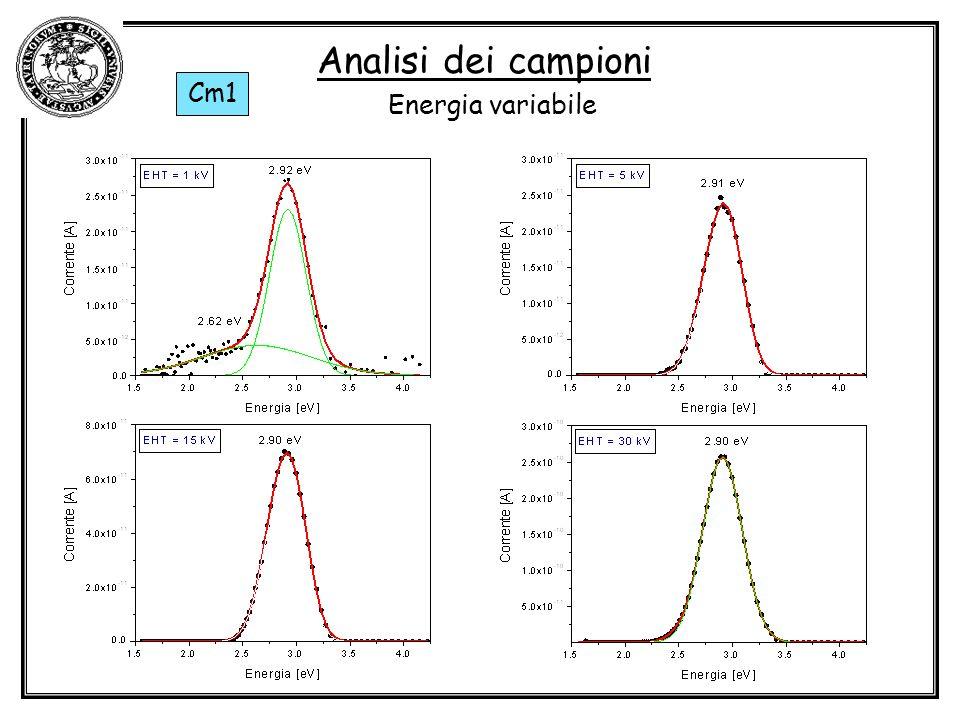 Analisi dei campioni Cm1 Energia variabile