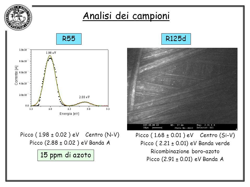 Analisi dei campioni R125d Picco ( 1.68 ± 0.01 ) eV Centro (Si-V) Picco ( 2.21 ± 0.01) eV Banda verde Ricombinazione boro-azoto Picco (2.91 ± 0.01) eV Banda A R55 Picco ( 1.98 ± 0.02 ) eV Centro (N-V) Picco (2.88 ± 0.02 ) eV Banda A 15 ppm di azoto