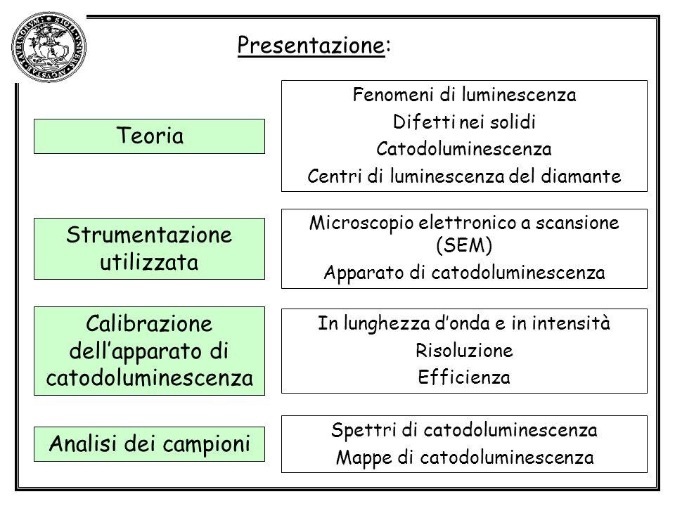 Microscopio elettronico a scansione (SEM) Apparato di catodoluminescenza Fenomeni di luminescenza Difetti nei solidi Catodoluminescenza Centri di luminescenza del diamante Teoria Strumentazione utilizzata Calibrazione dellapparato di catodoluminescenza Analisi dei campioni In lunghezza donda e in intensità Risoluzione Efficienza Spettri di catodoluminescenza Mappe di catodoluminescenza Presentazione: