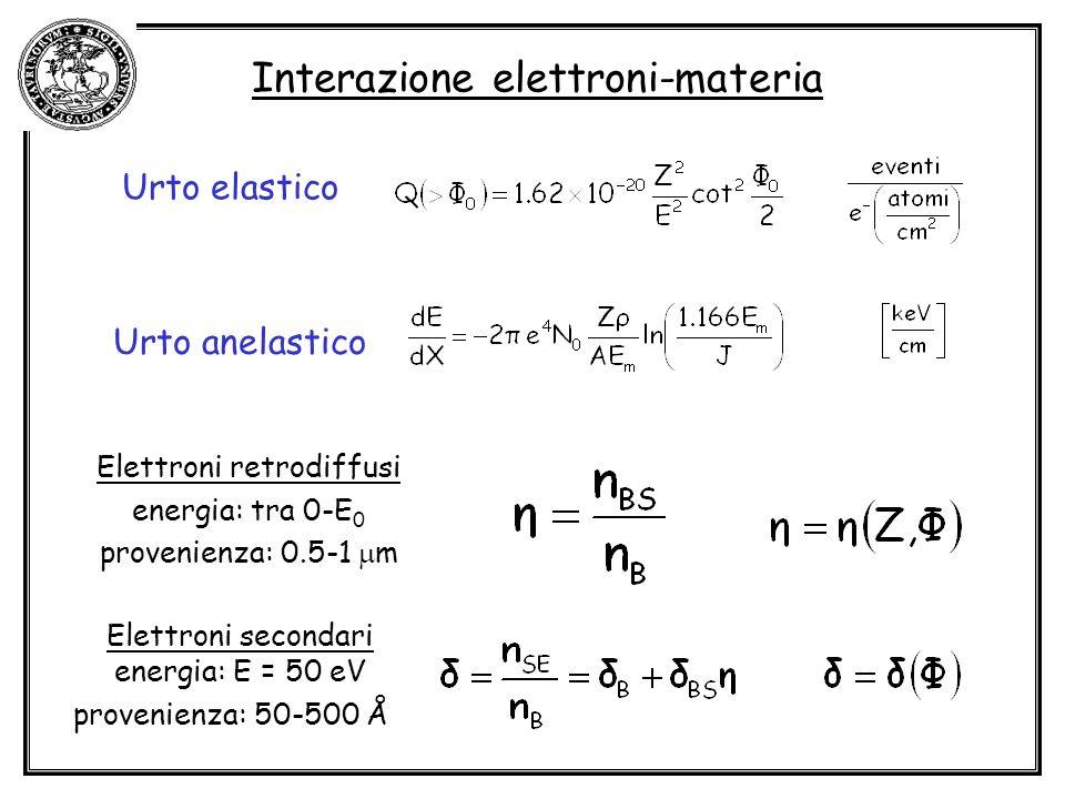 Interazione elettroni-materia Elettroni retrodiffusi energia: tra 0-E 0 provenienza: 0.5-1 m Elettroni secondari energia: E = 50 eV provenienza: 50-50