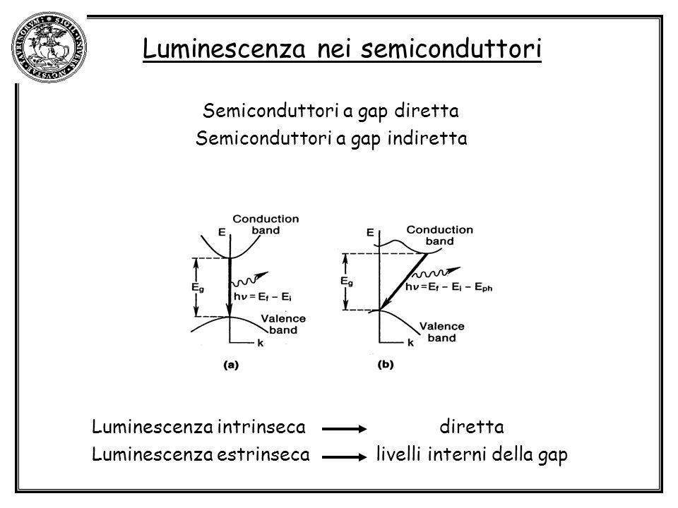 Luminescenza nei semiconduttori Semiconduttori a gap diretta Semiconduttori a gap indiretta Luminescenza intrinseca diretta Luminescenza estrinseca livelli interni della gap