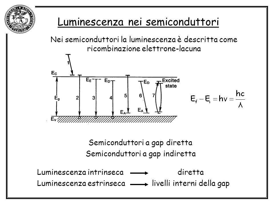 Luminescenza nei semiconduttori Nei semiconduttori la luminescenza è descritta come ricombinazione elettrone-lacuna Semiconduttori a gap diretta Semiconduttori a gap indiretta Luminescenza intrinseca diretta Luminescenza estrinseca livelli interni della gap