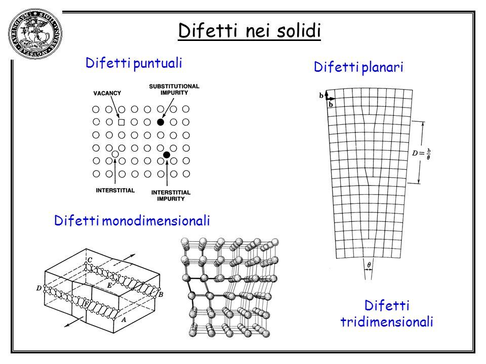 Difetti nei solidi Difetti puntuali Difetti monodimensionali Difetti planari Difetti tridimensionali