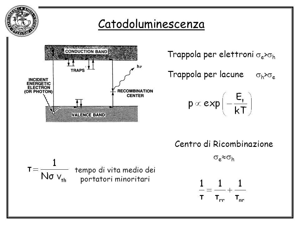 Catodoluminescenza Trappola per elettroni e > h Trappola per lacune h > e Centro di Ricombinazione e h tempo di vita medio dei portatori minoritari