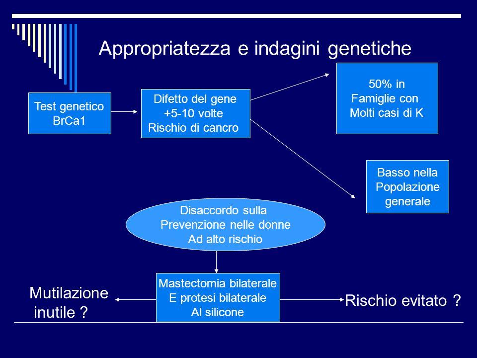 Appropriatezza e indagini genetiche Test genetico BrCa1 Difetto del gene +5-10 volte Rischio di cancro 50% in Famiglie con Molti casi di K Basso nella
