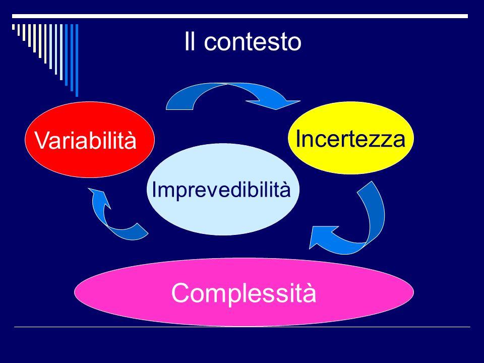 Complessità Il contesto Variabilità Incertezza Imprevedibilità