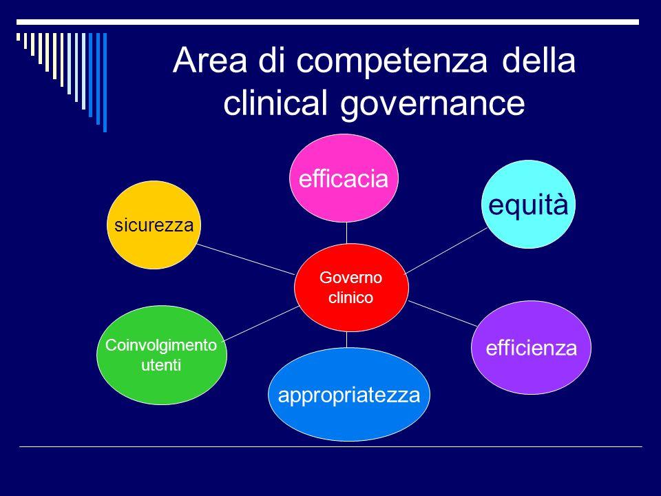 Area di competenza della clinical governance Governo clinico efficacia sicurezza Coinvolgimento utenti appropriatezza efficienza equità