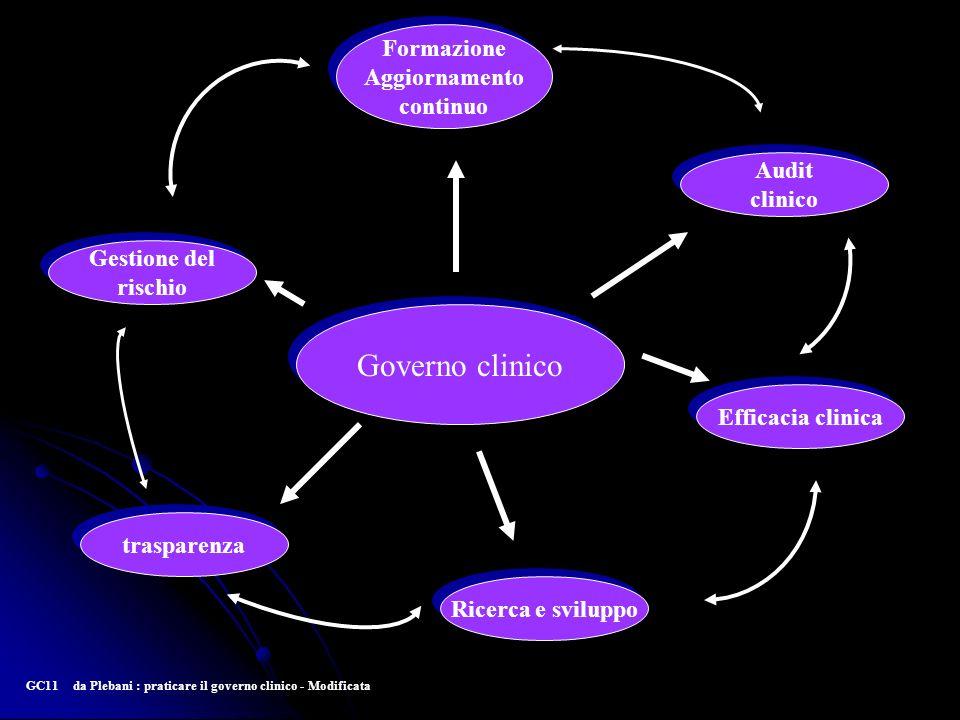 Governo clinico Gestione del rischio Gestione del rischio Audit clinico Audit clinico Formazione Aggiornamento continuo Formazione Aggiornamento conti