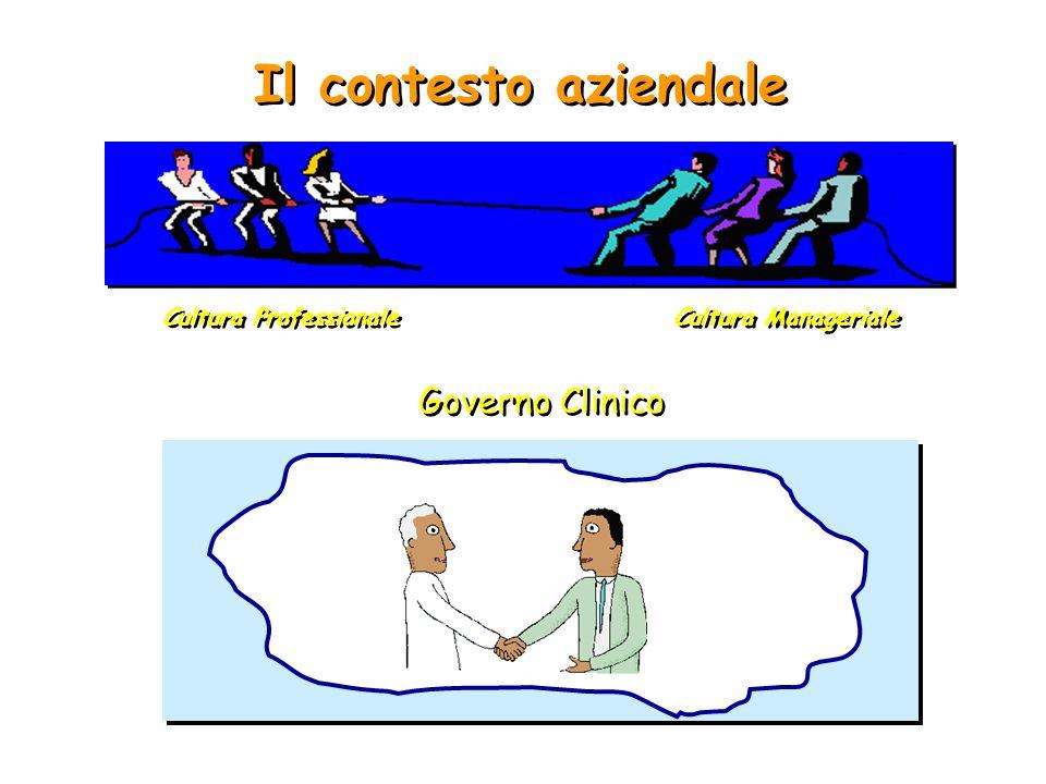 Il contesto aziendale Governo Clinico Cultura Professionale Cultura Manageriale