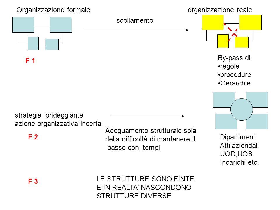 scollamento By-pass di regole procedure Gerarchie Organizzazione formale organizzazione reale strategia ondeggiante azione organizzativa incerta Adeguamento strutturale spia della difficoltà di mantenere il passo con tempi Dipartimenti Atti aziendali UOD,UOS Incarichi etc.