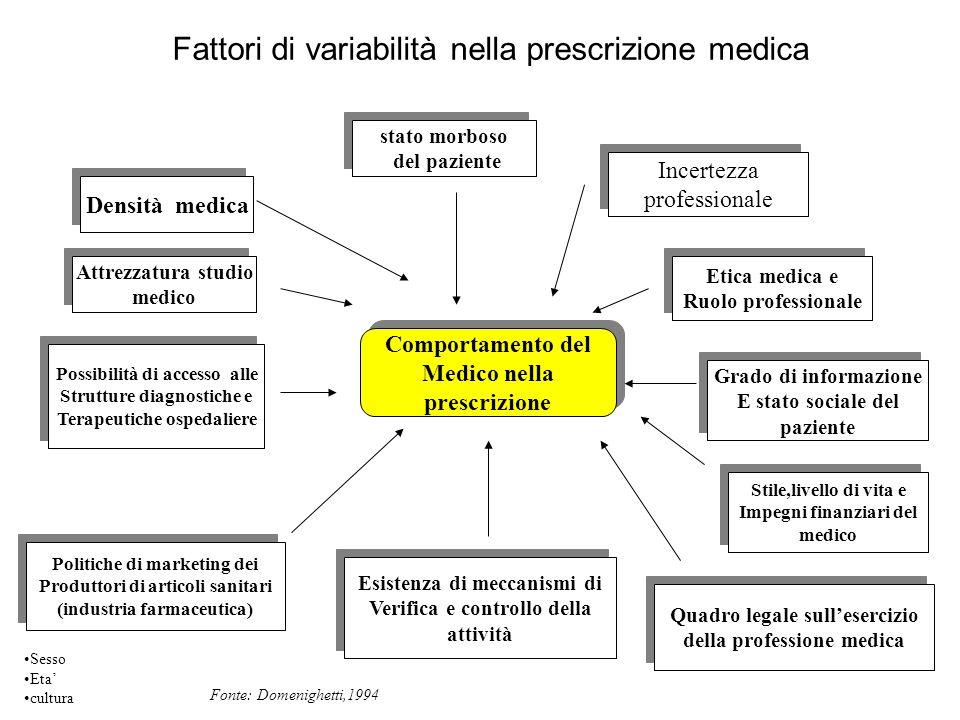 Comportamento del Medico nella prescrizione Comportamento del Medico nella prescrizione stato morboso del paziente stato morboso del paziente Densità