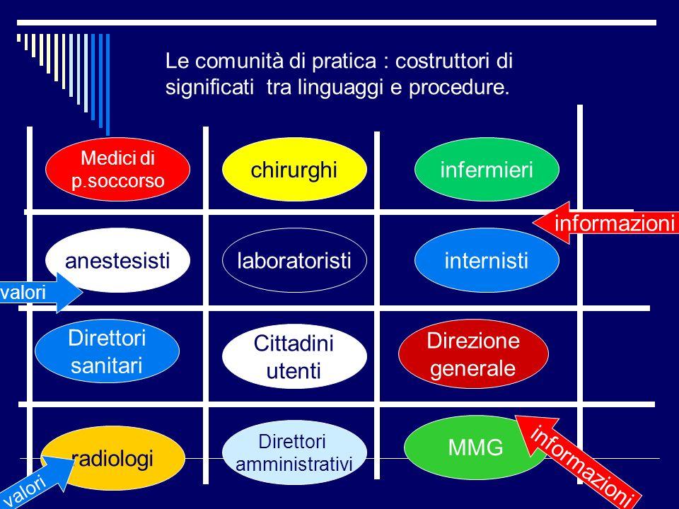 Le comunità di pratica : costruttori di significati tra linguaggi e procedure. anestesisti chirurghi internisti Direttori sanitari Direttori amministr