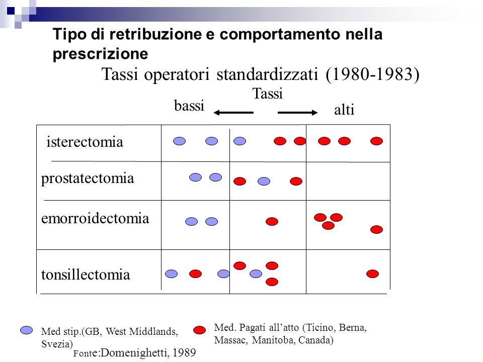 Tassi operatori standardizzati (1980-1983) isterectomia prostatectomia emorroidectomia tonsillectomia bassi alti Tassi Med stip.(GB, West Middlands, Svezia) Med.