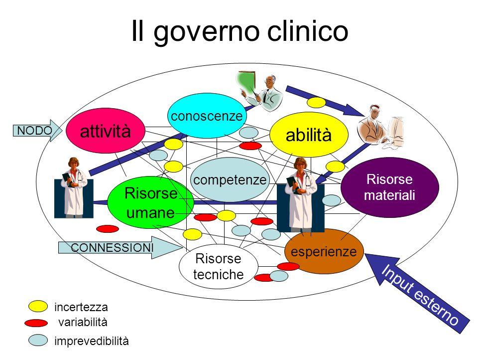 attività conoscenze abilità Risorse materiali Risorse umane Risorse tecniche competenze esperienze NODO CONNESSIONI Il governo clinico variabilità inc