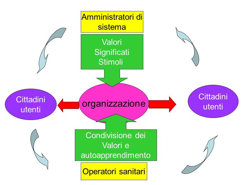 Operatori sanitari Amministratori di sistema organizzazione Valori Significati Stimoli Condivisione dei Valori e autoapprendimento Cittadini utenti Cittadini utenti