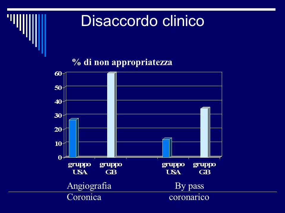 Disaccordo clinico % di non appropriatezza Angiografia Coronica By pass coronarico