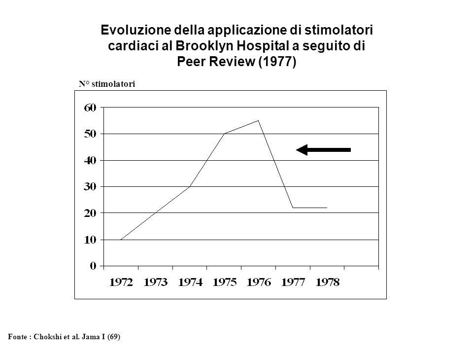 Evoluzione della applicazione di stimolatori cardiaci al Brooklyn Hospital a seguito di Peer Review (1977) N° stimolatori Fonte : Chokshi et al. Jama