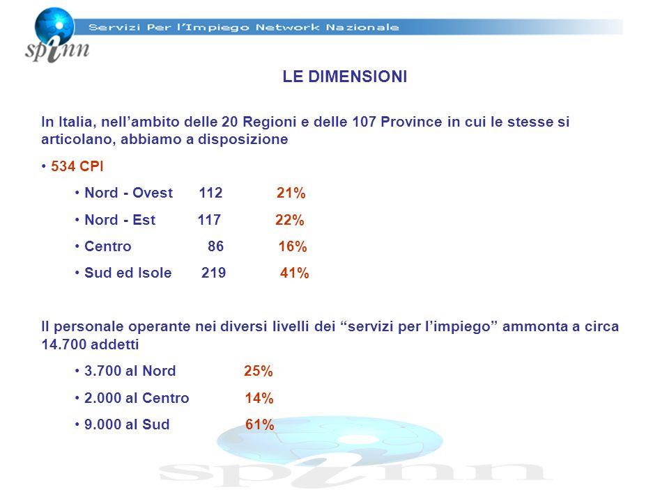 LE DIMENSIONI In Italia, nellambito delle 20 Regioni e delle 107 Province in cui le stesse si articolano, abbiamo a disposizione 534 CPI Nord - Ovest 112 21% Nord - Est 117 22% Centro 86 16% Sud ed Isole 219 41% Il personale operante nei diversi livelli dei servizi per limpiego ammonta a circa 14.700 addetti 3.700 al Nord 25% 2.000 al Centro 14% 9.000 al Sud 61%