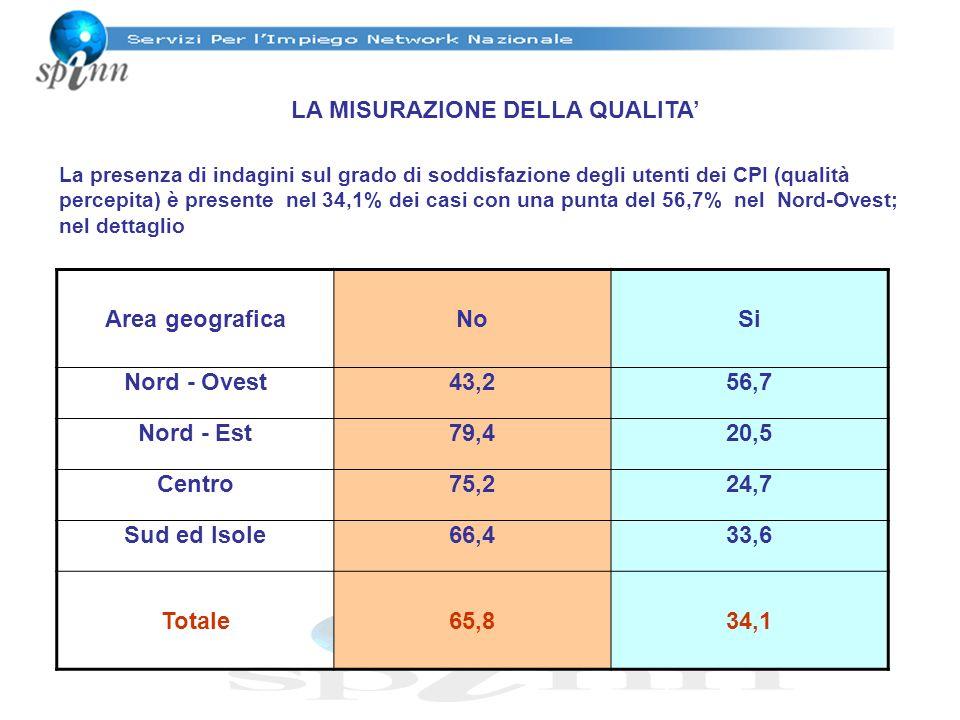 LA MISURAZIONE DELLA QUALITA La presenza di indagini sul grado di soddisfazione degli utenti dei CPI (qualità percepita) è presente nel 34,1% dei casi