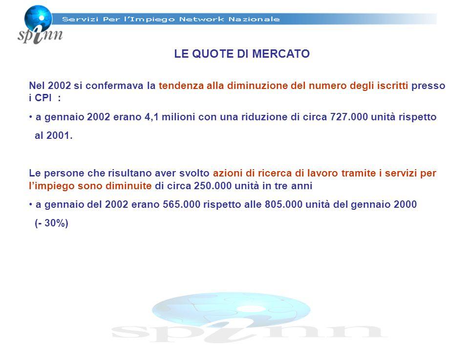 LE QUOTE DI MERCATO Nel 2002 si confermava la tendenza alla diminuzione del numero degli iscritti presso i CPI : a gennaio 2002 erano 4,1 milioni con una riduzione di circa 727.000 unità rispetto al 2001.