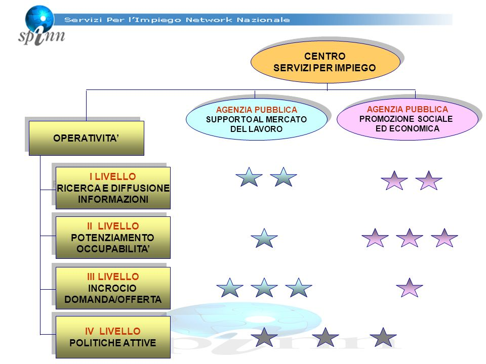 CENTRO SERVIZI PER IMPIEGO CENTRO SERVIZI PER IMPIEGO AGENZIA PUBBLICA SUPPORTO AL MERCATO DEL LAVORO AGENZIA PUBBLICA SUPPORTO AL MERCATO DEL LAVORO