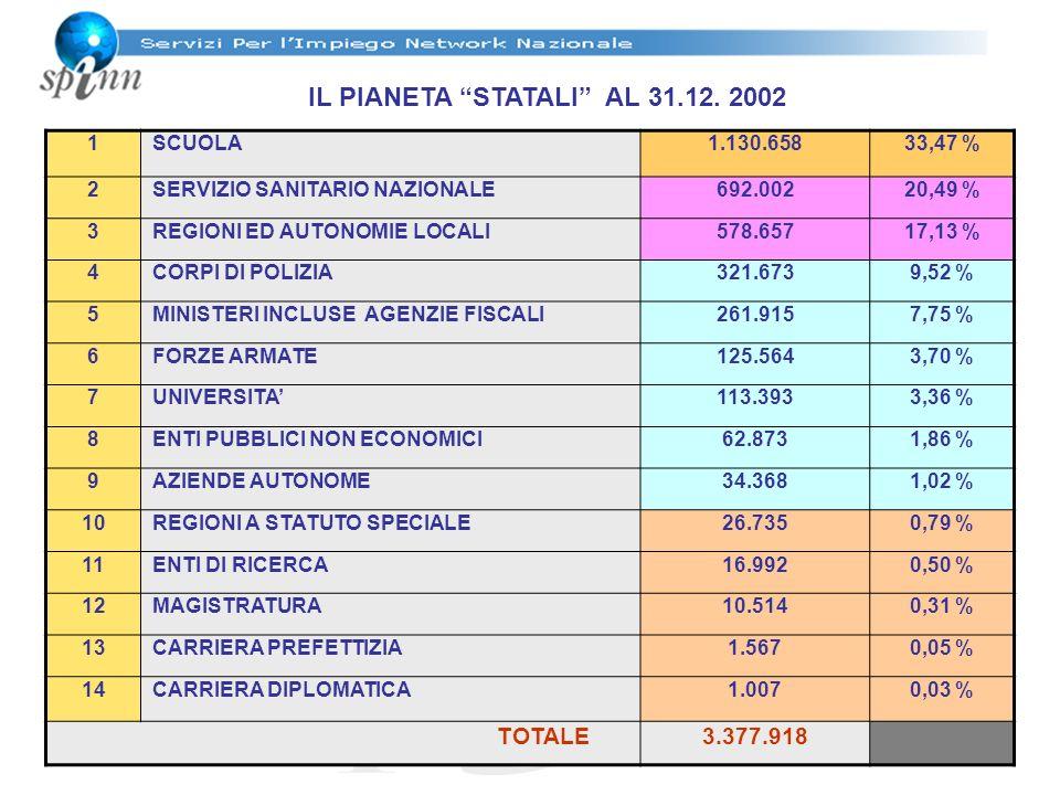 IL PIANETA STATALI AL 31.12. 2002 1 SCUOLA1.130.65833,47 % 2 SERVIZIO SANITARIO NAZIONALE692.00220,49 % 3 REGIONI ED AUTONOMIE LOCALI578.65717,13 % 4