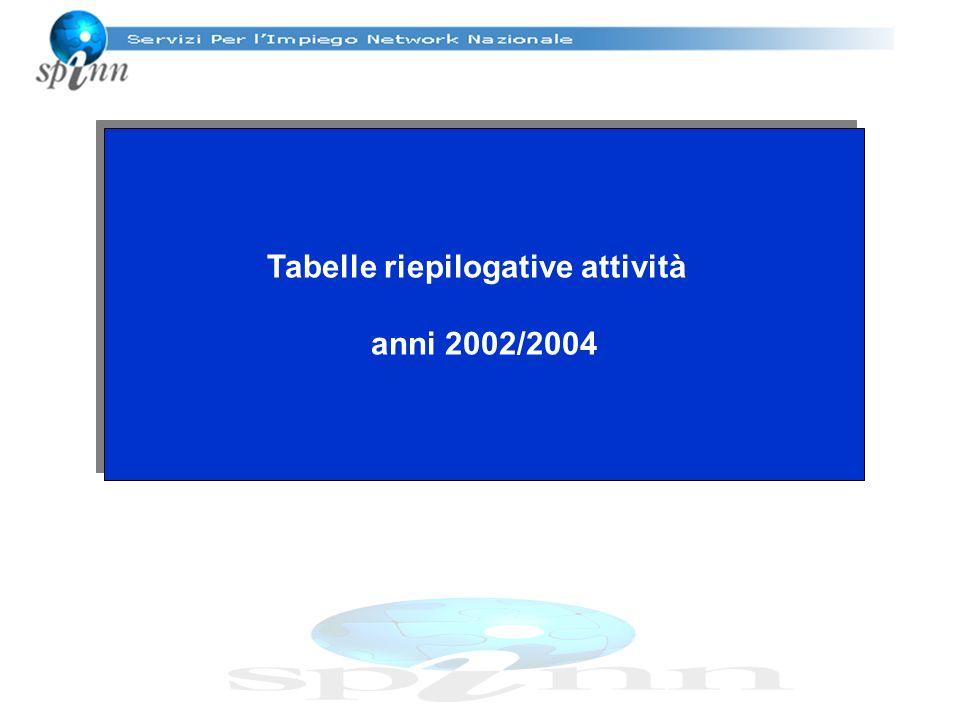 Tabelle riepilogative attività anni 2002/2004 Tabelle riepilogative attività anni 2002/2004