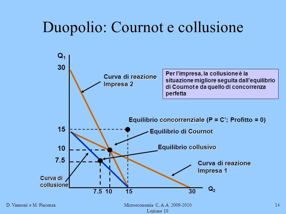 D. Vannoni e M. PiacenzaMicroeconomia C, A.A. 2009-2010 Lezione 10 14 reazione Curva di reazione Impresa 1 reazione Curva di reazione Impresa 2 Duopol
